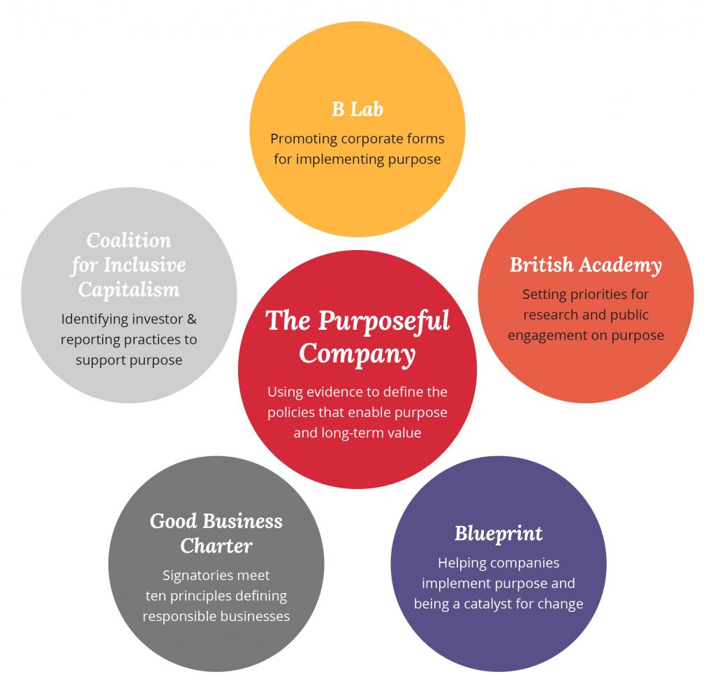 The Purposeful Company Ecosystem